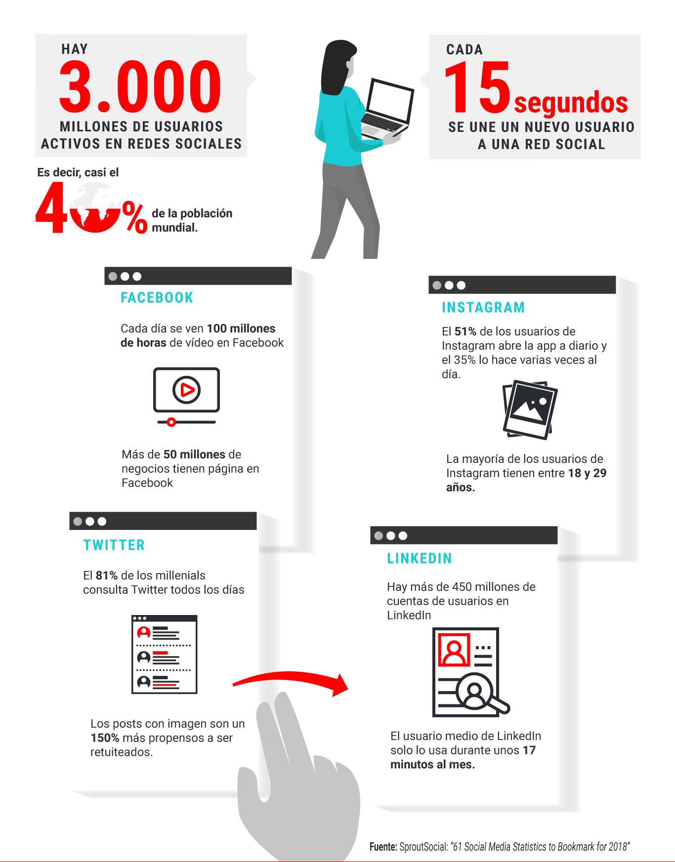 INFOGRAFÍA 10 datos sorprendentes sobre el uso de redes sociales