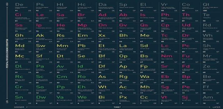 La tabla periódica de la tecnología: ¿Conoces todas las novedades de la era digital?