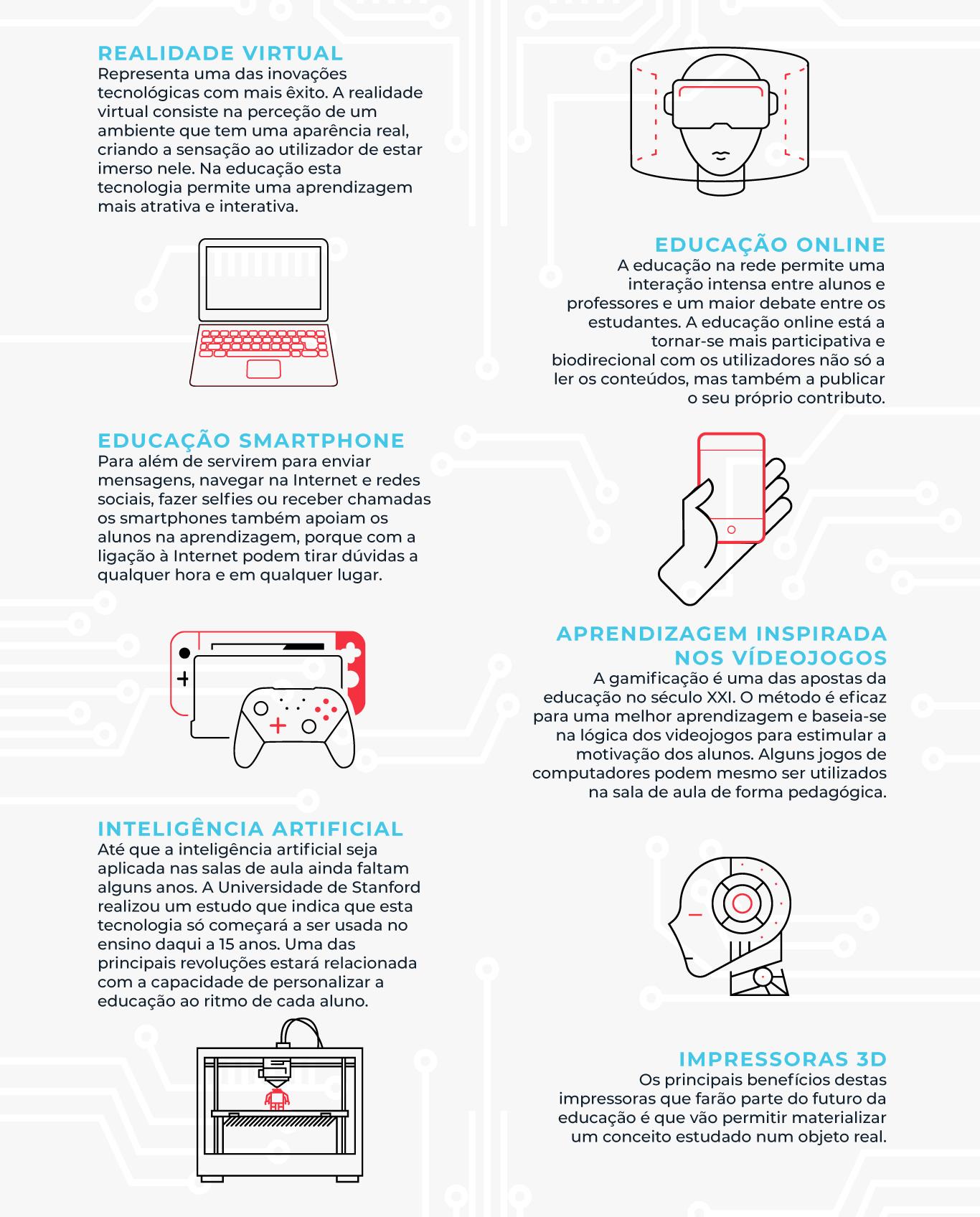 Infografia - Que tecnologias estão a revolucionar a educação superior?