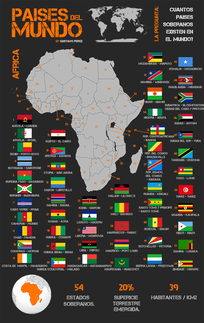 Infografía de la serie Países del Mundo