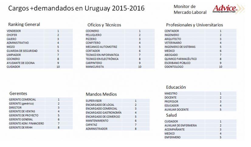 Profesionales más demandados en Uruguay en 2016