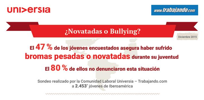 Casi la mitad de los jóvenes iberoamericanos asegura haber sufrido bromas pesadas durante su juventud