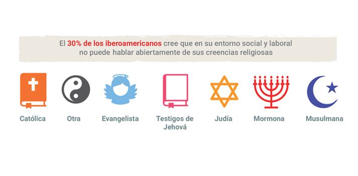 El 70% de los jóvenes iberoamericanos considera que puede hablar abiertamente de sus creencias religiosas