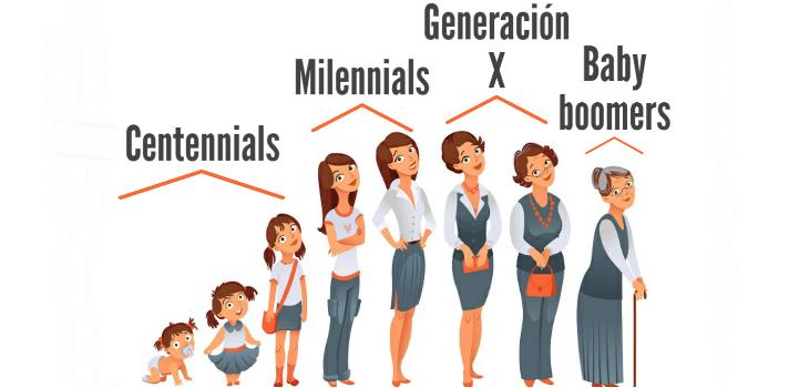 ¿Qué preocupa a los Millennial?