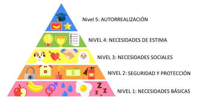 71c22c7f43 Teoría de las Necesidades Humanas de Abraham Maslow