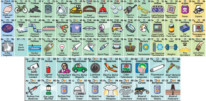 La tabla contiene ilustraciones para que todos puedan aprender el uso de los elementos