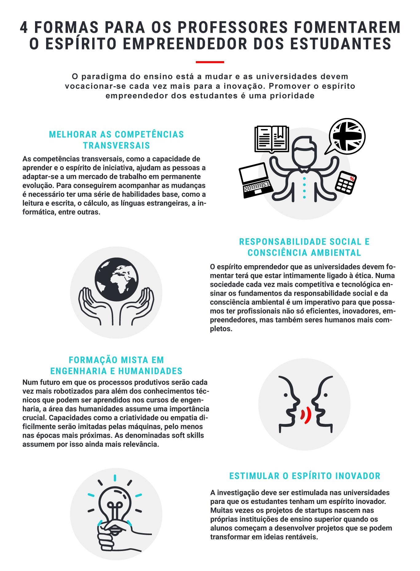 Infografía: 4 formas para os professores fomentarem o espírito empreendedor dos estudantes