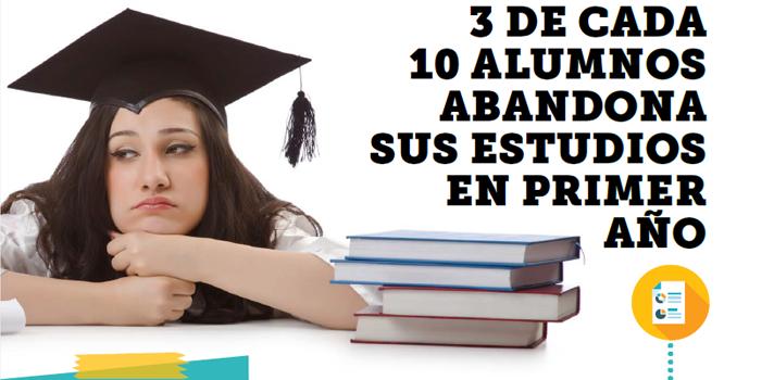 Deserción : 3 de cada 10 alumnos abandona sus estudios en primer año
