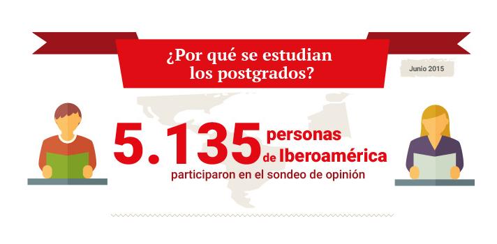 <p style=text-align: justify;>Más de un <strong>60% de los iberoamericanos estudiarían un postgrado</strong> para tener una mayor remuneración y porque se lo demanda el mercado laboral. El dato surge del IV sondeo que la <a title=Comunidad Laboral Universia-Trabajando.com href=https://www.trabajando.cl/comunidad-laboral target=_blank>Comunidad Laboral Universia-Trabajando.com</a>realiza durante el año en Iberoamérica.</p><p style=text-align: justify;></p><p style=text-align: justify;>En esta oportunidad, participaron 5.135 personas de 10 países de Iberoamérica: Argentina, Brasil, Chile, Colombia, España, México, Perú, Portugal, Puerto Rico y Uruguay.</p><p style=text-align: justify;></p><p style=text-align: justify;>Entre los resultados recopilados, se conoció que el <strong>36% iniciaría un postgrado para obtener mejor remuneración</strong>, seguido del 30% que lo haría por necesidad de aplicación laboral. Lejos, lo siguen 16% por reconocimiento, 12% por contribución a la sociedad y 6% por exigencia social.</p><p style=text-align: justify;></p><p style=text-align: justify;>Vale recordar que en 2012, la Comunidad Laboral realizó una encuesta sobre la misma temática, donde se conoció que el 61% todavía no había estudiado un postgrado, pero el 84% se mostraba interesado en realizar uno. ¿Por qué? Si bien existía una gran variedad de motivos para ampliar la formación una vez finalizada la carrera de grado, el <strong>83% contestó que estudiar un postgrado ayuda a conseguir un trabajo</strong>. El resultado se mantiene 3 años después.</p><blockquote style=text-align: center;>El83% contestó que estudiar un postgrado ayuda a conseguir un trabajo.</blockquote><p style=text-align: justify;>En cuanto a los lugares donde recabar información para elegir un postgrado, la mayoría (56%) lo hace a través de las páginas institucionales de las universidades. A nivel país, en Argentina esa tendencia se mantiene: 53% lo hace utilizando ese medio, luego a través de de recomendaciones y