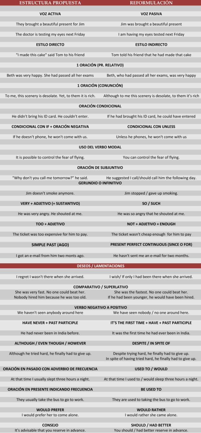 Información útil para la prueba de inglés de la Selectividad 2014