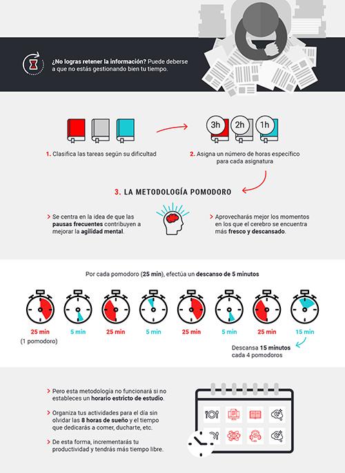 Infografía: Organiza tu tiempo de estudio con la metodología Pomodoro