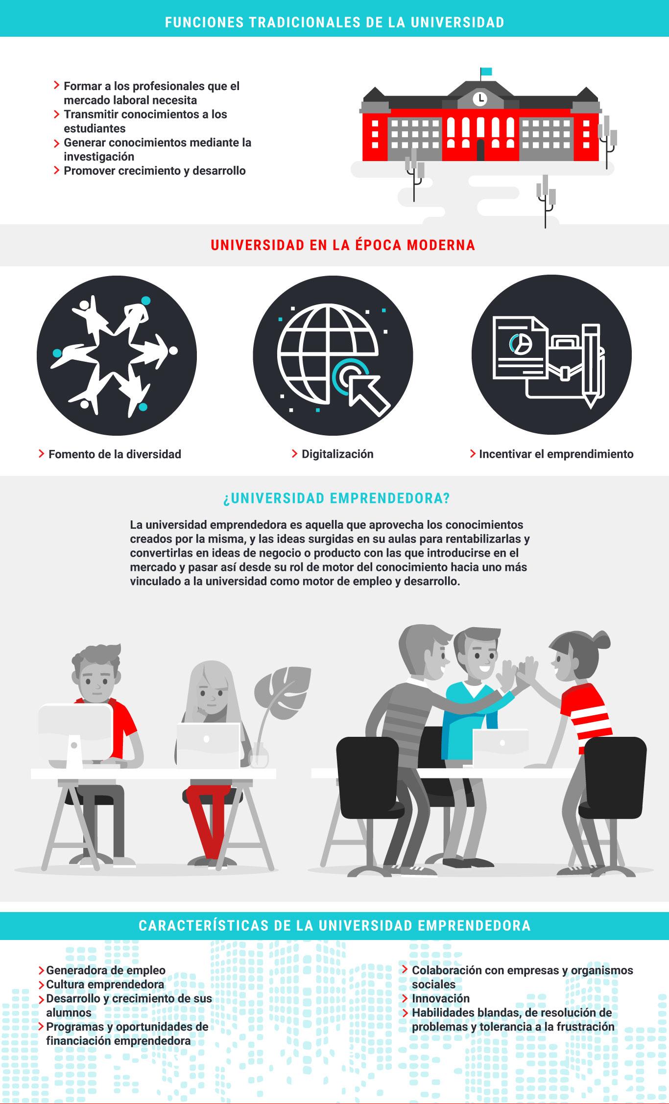 Infografía_ ¿Qué es una Universidad Emprendedora?