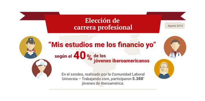 <p>Un sondeo realizado a 5388 jóvenes iberoamericanos por la comunidad laboral Universia-Trabajando.com, arrojó que el <strong>40% financia sus estudios universitarios con ingresos propios</strong>. Por otro lado, apenas un <strong>6% de los encuestados recurre a la financiación bancaria</strong>.<br/><br/></p><p><img style=display: block; margin-left: auto; margin-right: auto; src=https://imagenes.universia.net/gc/net/images/infografias/e/el/el-/el-40-de-los-jovenes-iberoamericanos-se-financia-sus-estudios-universitarios-con-ingresos-propios.jpg alt=width=658 height=1428/></p>