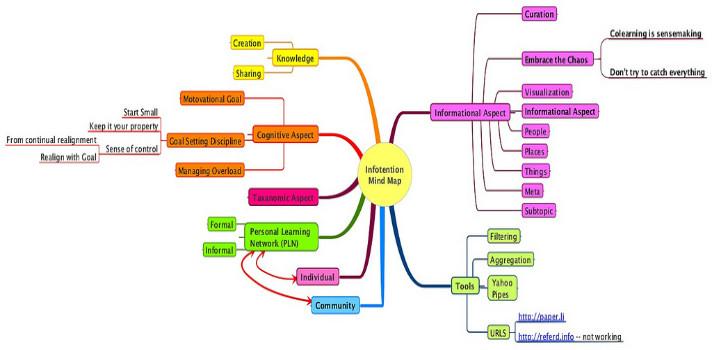 7 herramientas online para crear mapas mentales