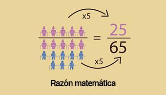 La razón es la comparación de dos cantidades y se mide a partir de la división dos valores, mientras que la proporción es la igualdad entre dos o más razones.