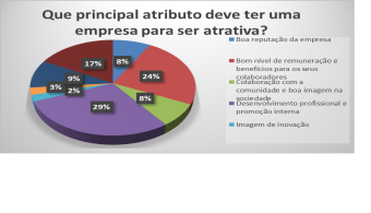 47% dos jovens portugueses quer trabalhar numa empresa multinacional