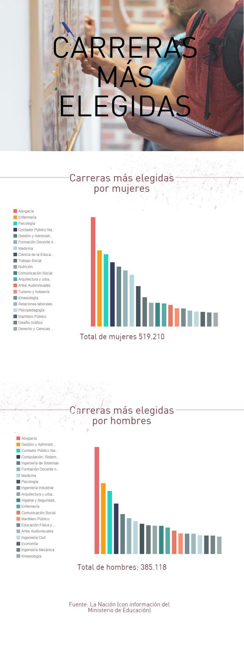 2e6af861d9 Las carreras más elegidas por hombres y mujeres en la Argentina