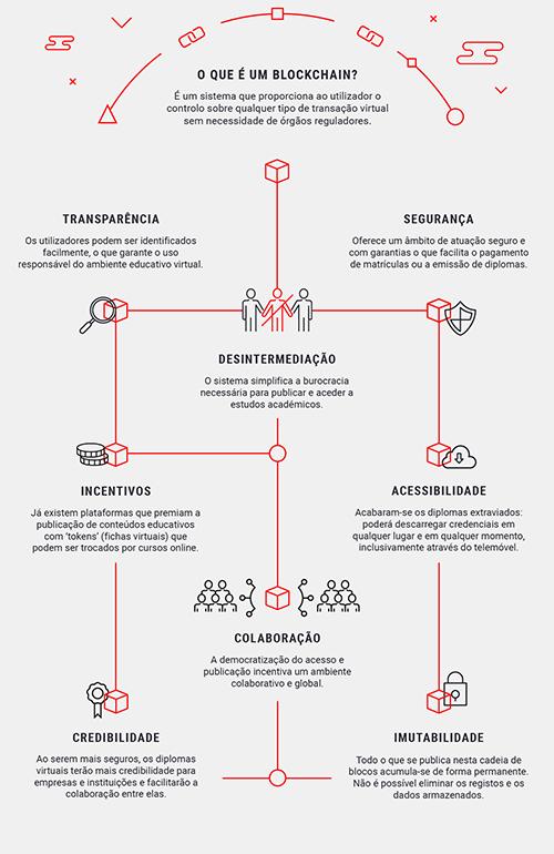 Infografia: Como é que um blockchain pode beneficiar a educação?