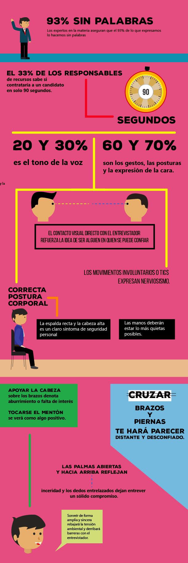 La comunicación no verbal determina el resultado de un proceso de selección