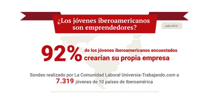 <p>Una nueva encuesta realizada por la <strong>comunidad laboral Universia-Trabajando.com</strong> a 7.319 jóvenes iberoamericanos, arrojó el dato de que el <strong>92% de los jóvenes estaría dispuesto a crear su propia empresa</strong>. Además, el 24 % dijo que emprendería en el sector de ropa y accesorios. ¡Mira la infografía!</p><p></p><p><img style=display: block; margin-left: auto; margin-right: auto; src=https://imagenes.universia.net/gc/net/images/infografias/e/el/el-/el-92-de-los-jovenes-iberoamericanos-estaria-dispuesto-a-crear-su-propia-empresa-1438129187252.jpg alt=width=undefined height=undefined/></p>