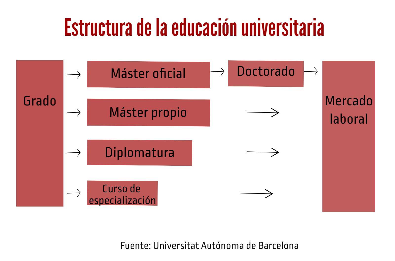... siendo el curso de especialización universitaria el de menor nivel para  pasar al siguiente y el doctorado 34b63abbac8f