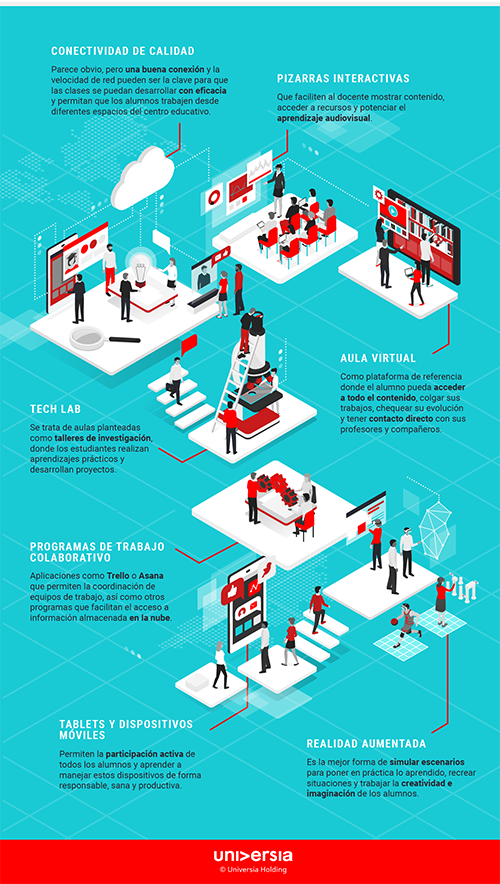 Infografía: 8 tecnologías fundamentales en las aulas del siglo XXI