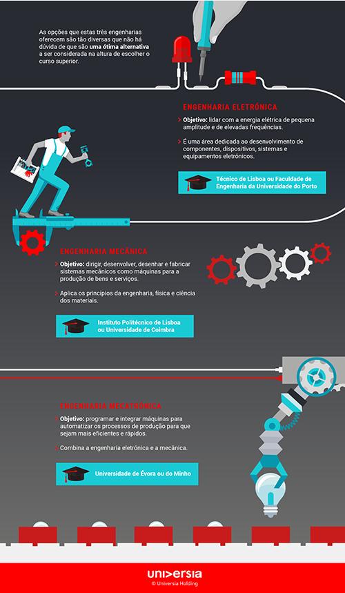 Infografía: Engenharia Eletrónica, Mecânica ou Mecatrónica?