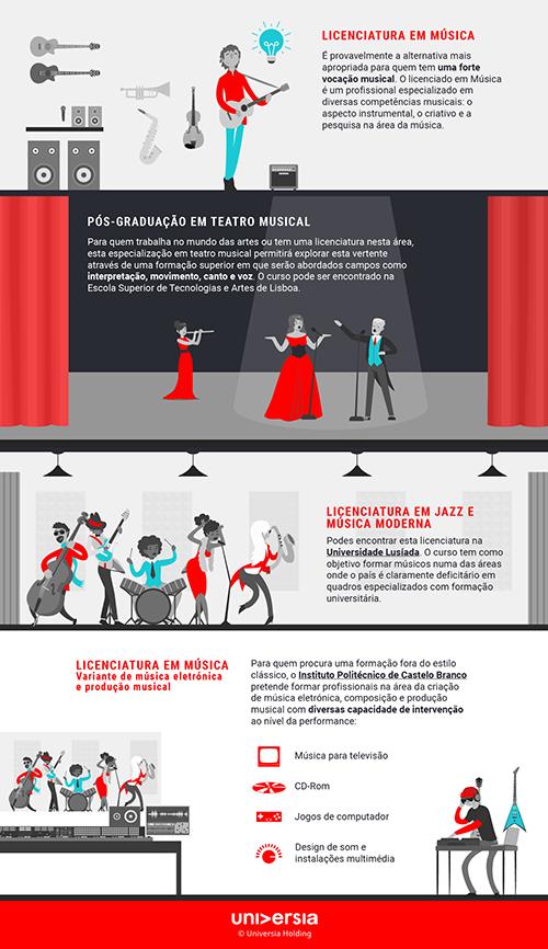 Infografía: 4 cursos que podes estudar se gostas de música