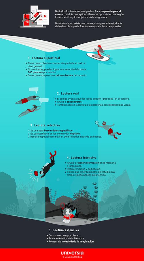 Infografía: 5 diferentes tipos de lectura