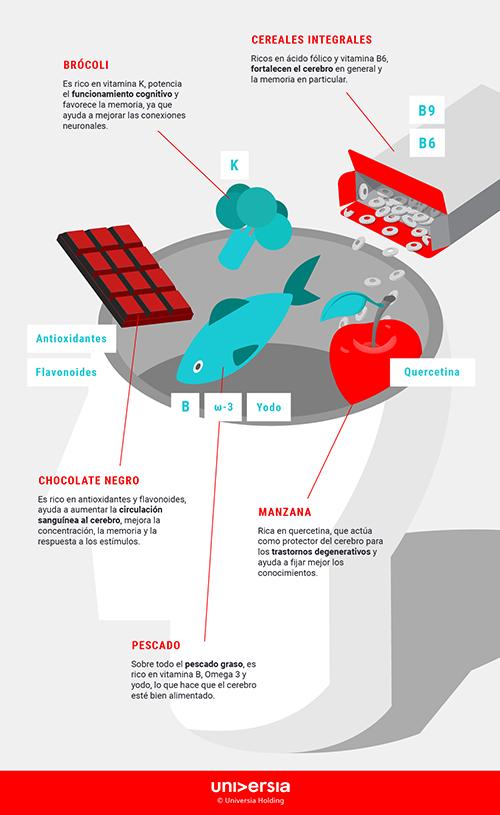 Infografía - 5 superalimentos para mejorar tu memoria