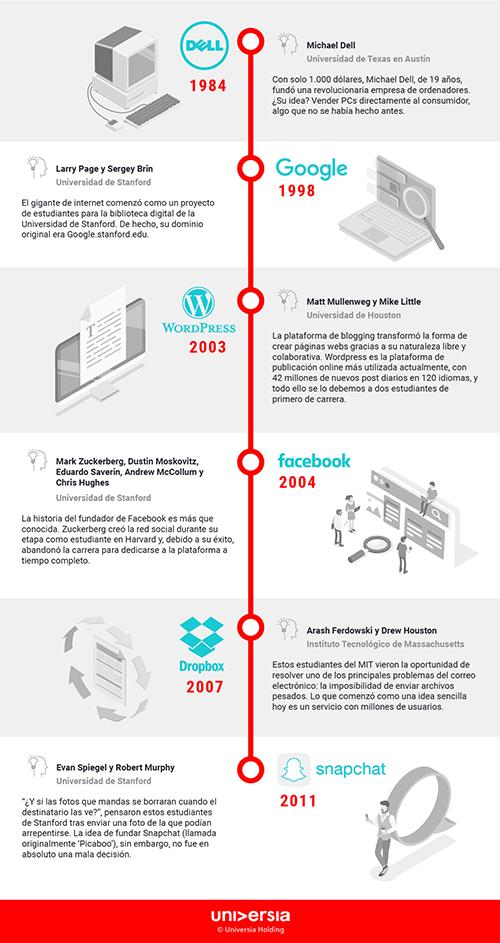 Infografía - 6 grandes empresas tecnológicas que han nacido de la Universidad