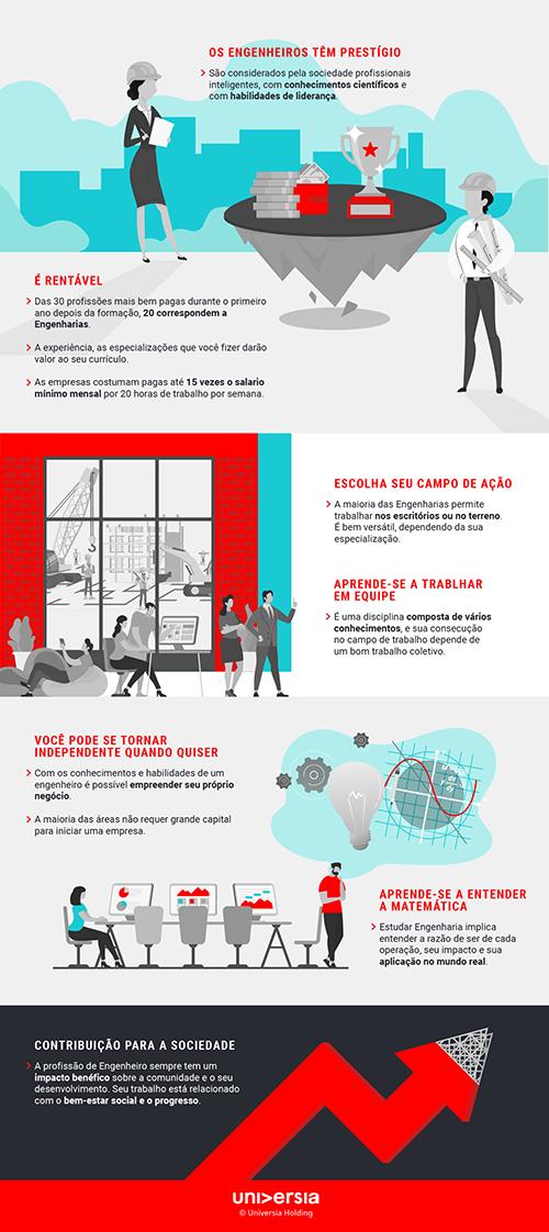 Infografía: 7 razões para estudar Engenharia no Brasil
