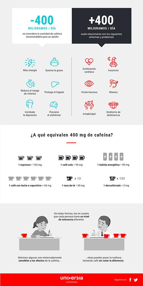 Infografía: ¿Bebo demasiado café al día?