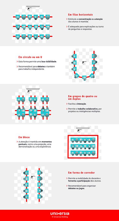 Infografía: Cinco formas de redistribuir a sala de aula