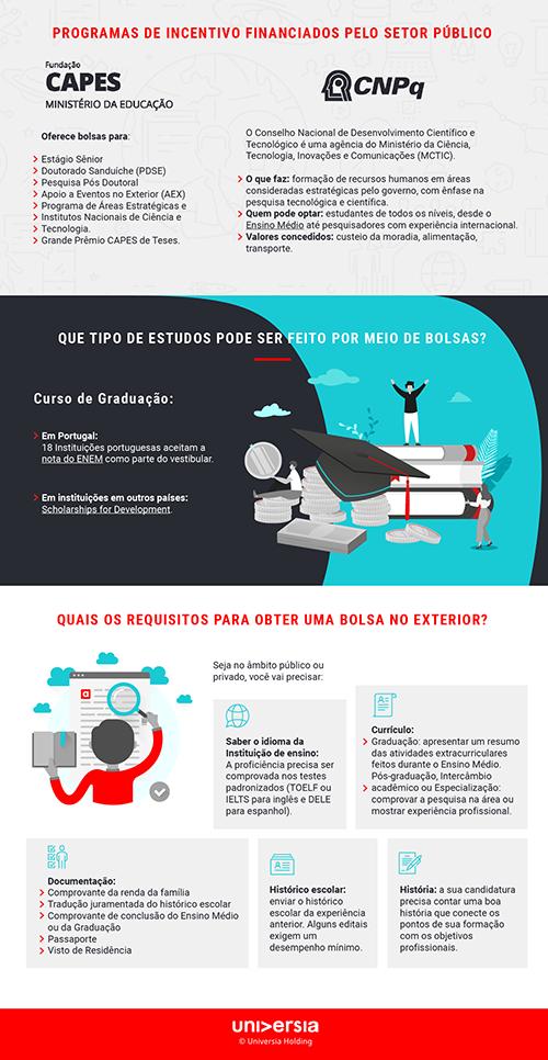 Infografía: Como conseguir uma bolsa de estudos no exterior