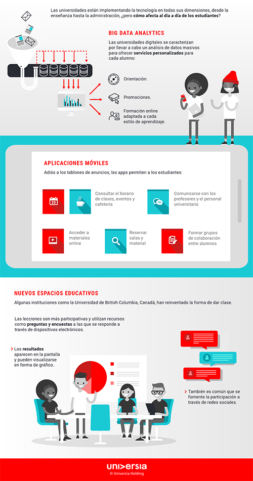 Infografía: ¿Cómo es estudiar en una universidad digital?