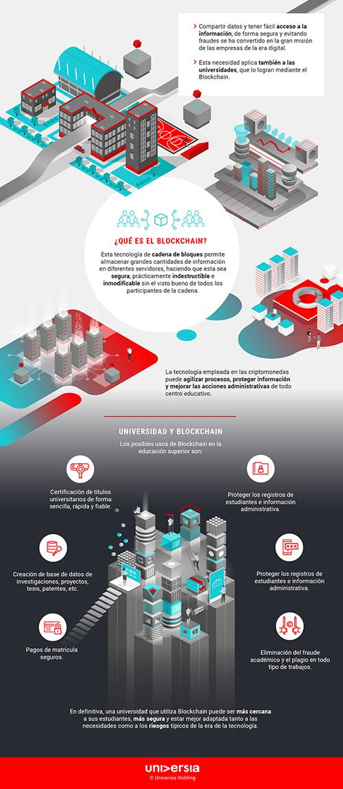 Infografía: ¿Cómo es una universidad que utiliza Blockchain?