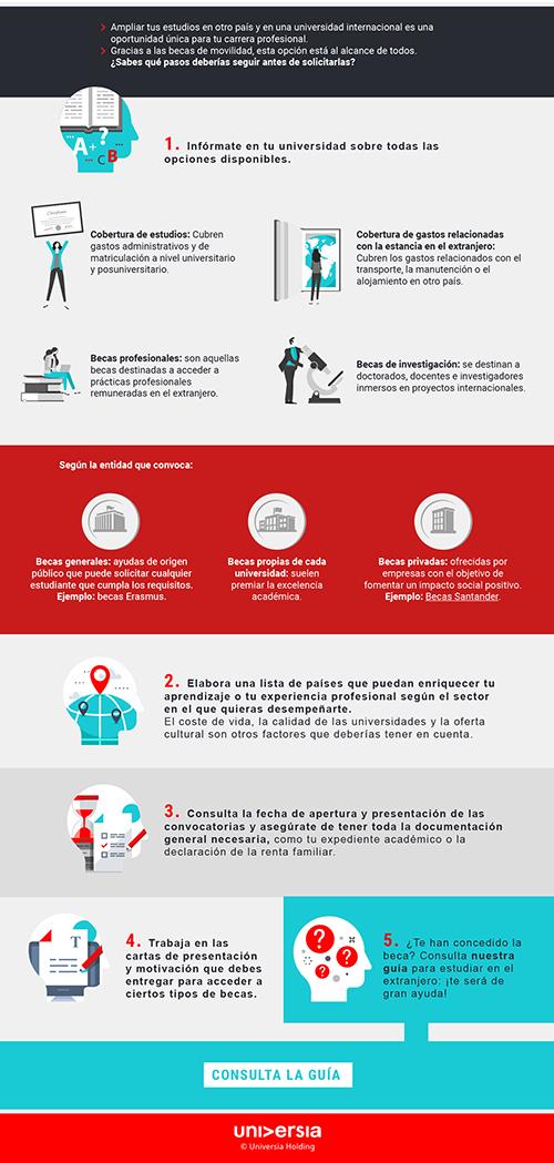 Infografía: Cómo solicitar una beca de movilidad