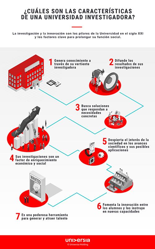 Infografía - ¿Cuáles son las características de una universidad investigadora?