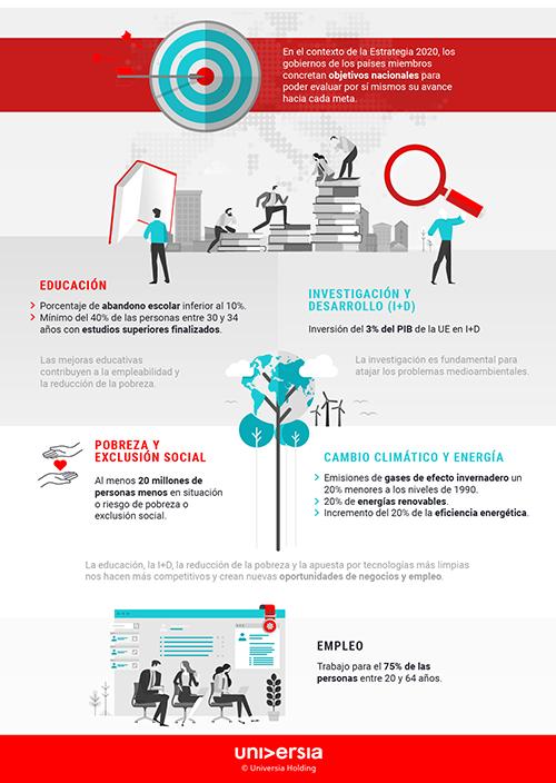 Infografía: ¿Cuáles son los principales objetivos de la Estrategia Europa 2020?