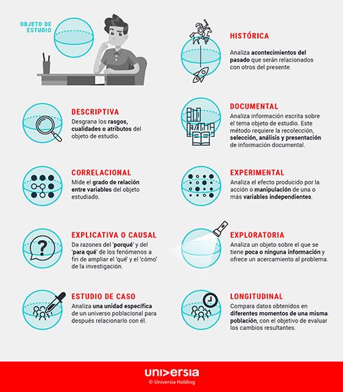 Infografía - ¿Cuáles son los principales tipos de investigación?