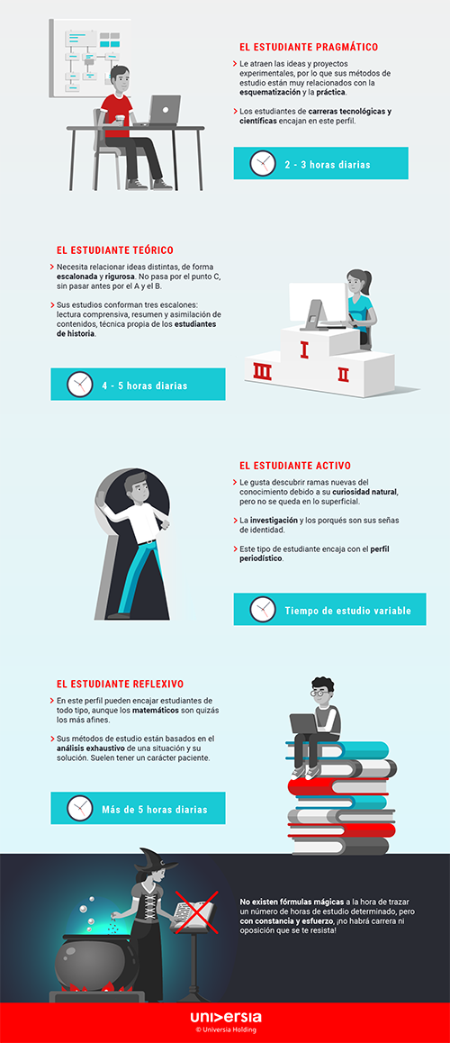 Infografía: ¿Cuántas horas debería estudiar cada día?