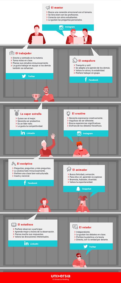 Infografía: Dime qué tipo de estudiante eres y te diré qué red social necesitas