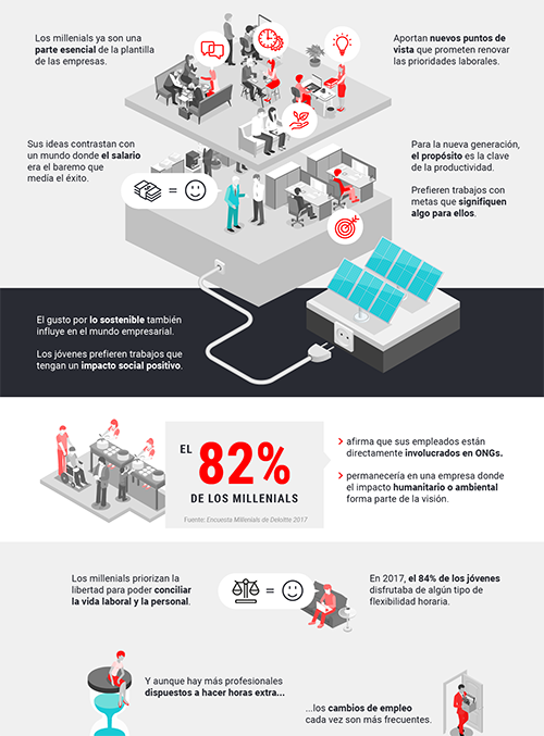Infografía: El nuevo mundo empresarial de los millenials