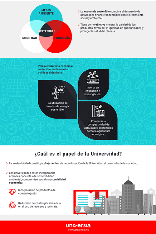 Infografía: ¿En qué consiste la Economía Sostenible?