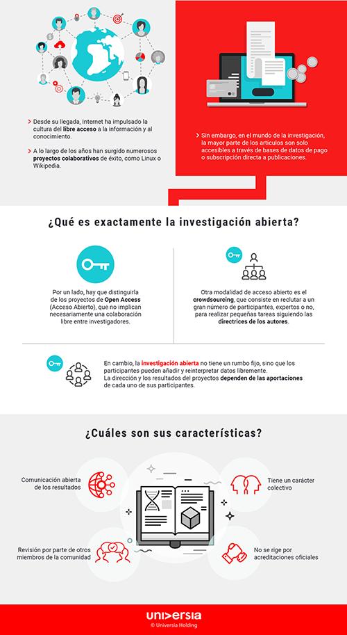 Infografía: ¿En qué consiste la investigación abierta?