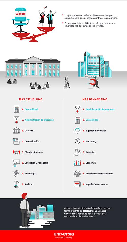 Infografía: Las carreras más estudiadas vs las más demandadas por las empresas en México