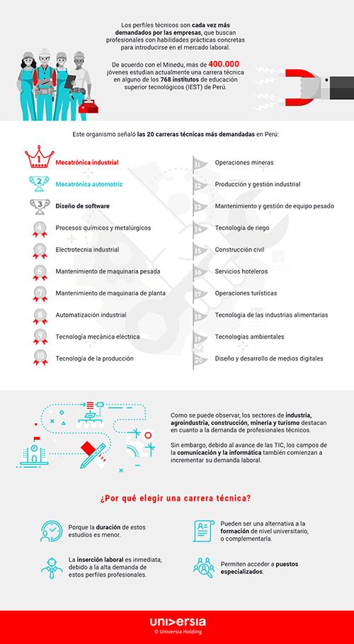 Infografía: Las carreras técnicas más demandadas en Perú
