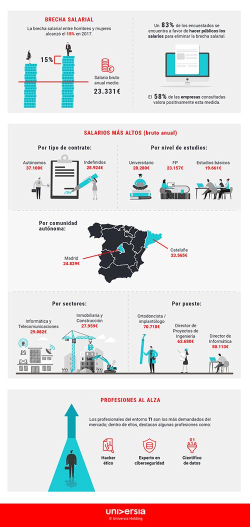 Infografía: Las claves del mercado laboral en España