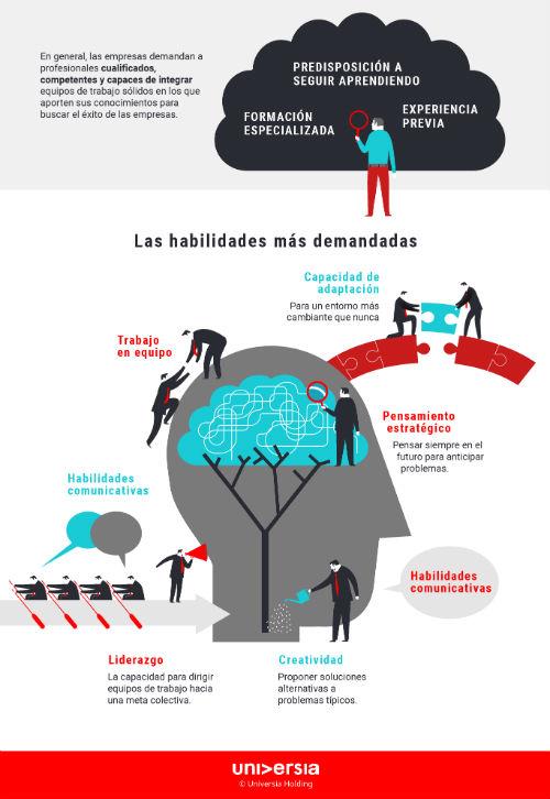 Infografía: Las habilidades más demandadas por las empresas